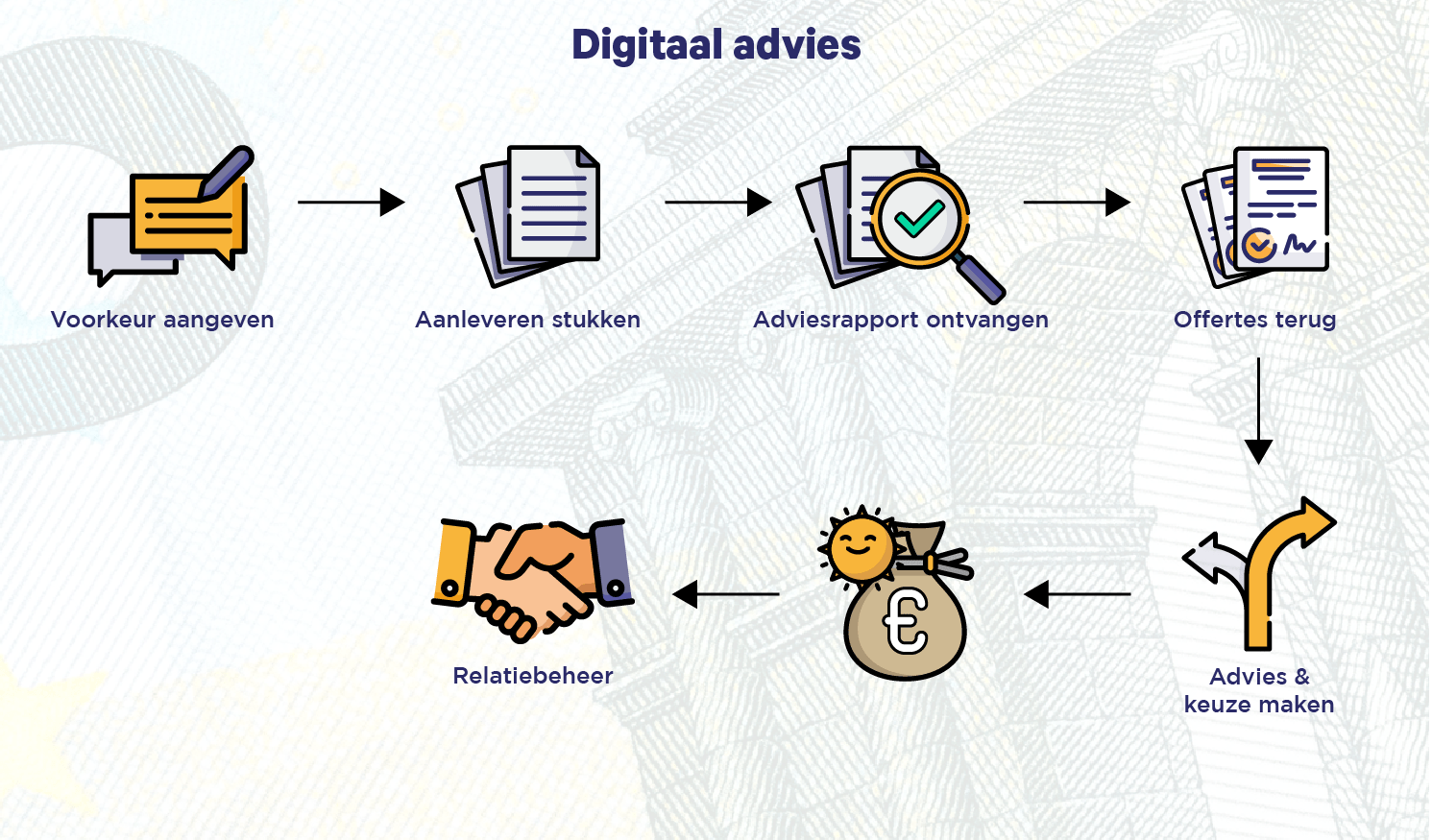 DAG Flow Digitaal advies