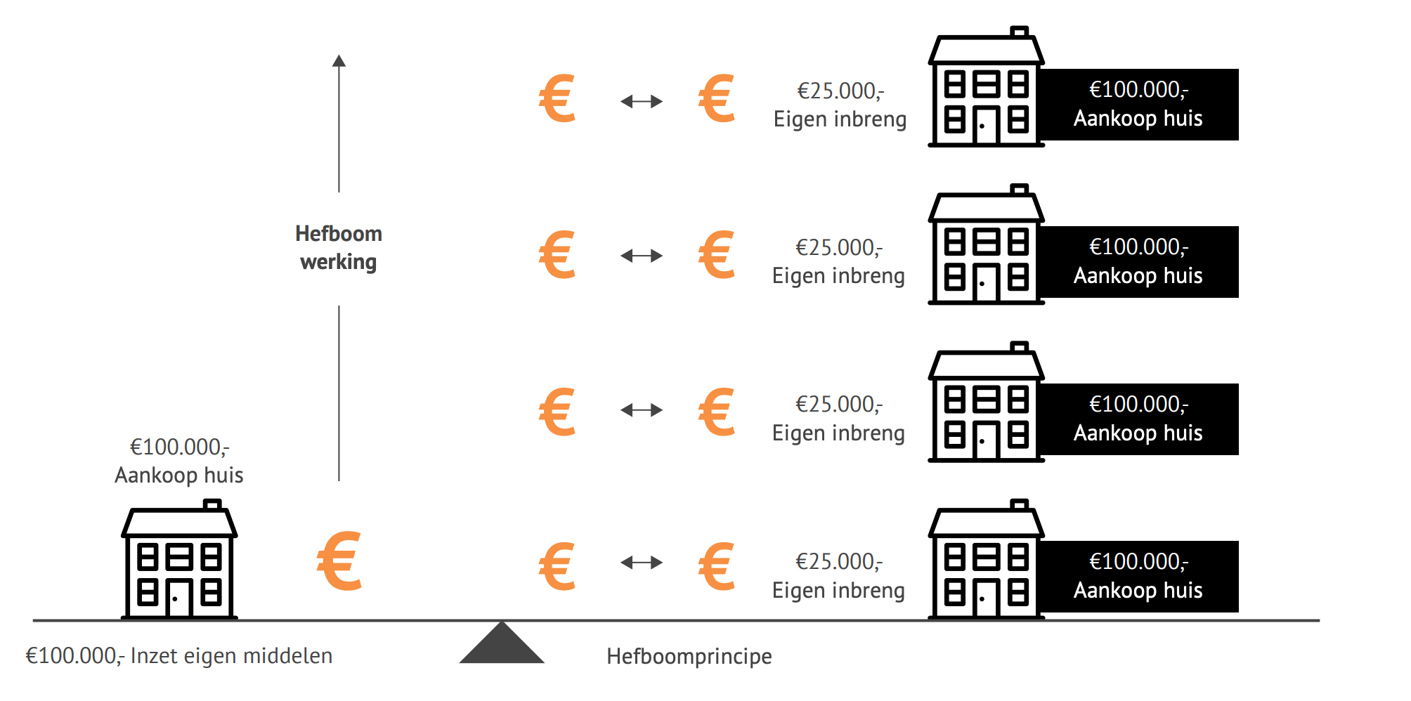 hefboomeffect - investeren in vastgoed